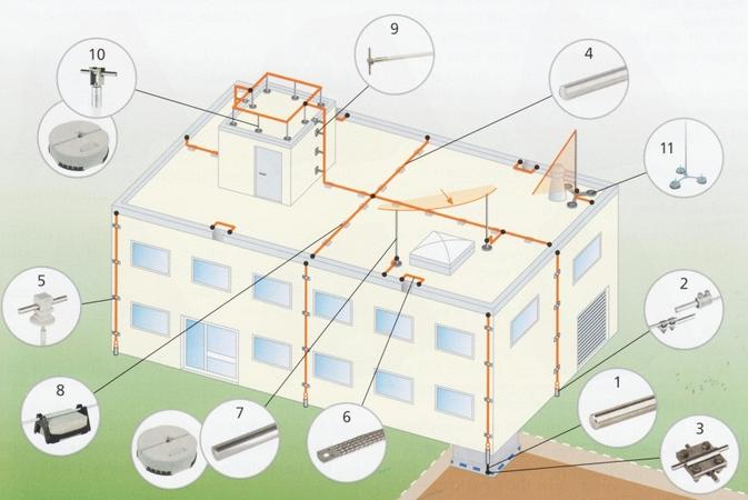 Молниезащита жилых домов