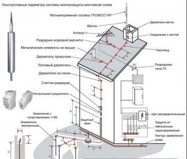 Система молниезащиты частного дома