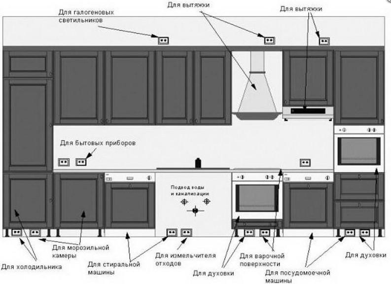Сколько нужно розеток для кухни
