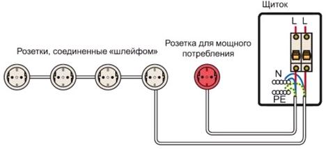 Выбор кабеля для розеток