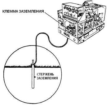 Заземление генератора