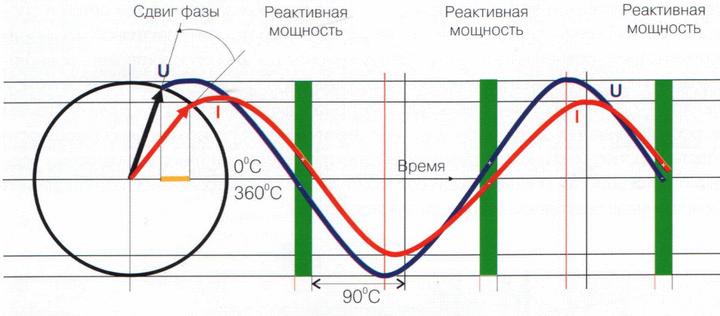 Изменения тока при наличии индуктивной нагрузки