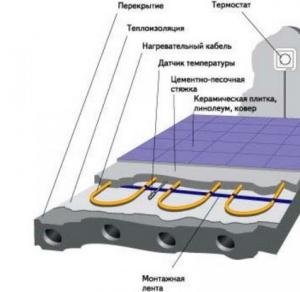 Кабельная система подогрева теплого пола на балконе