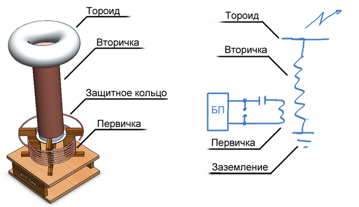 Катушки трансформатора тесла