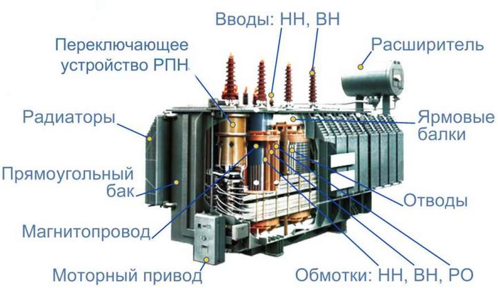 Конструктивные части трансформатора