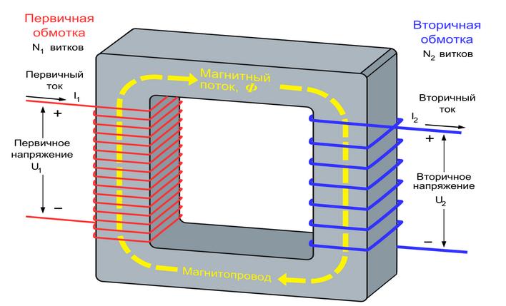 Обмотка для повышающего трансформатора