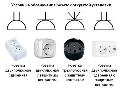 Обозначения розеток для наружной и открытой установки