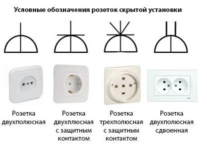 Обозначения розеток для скрытой и внутренней установки