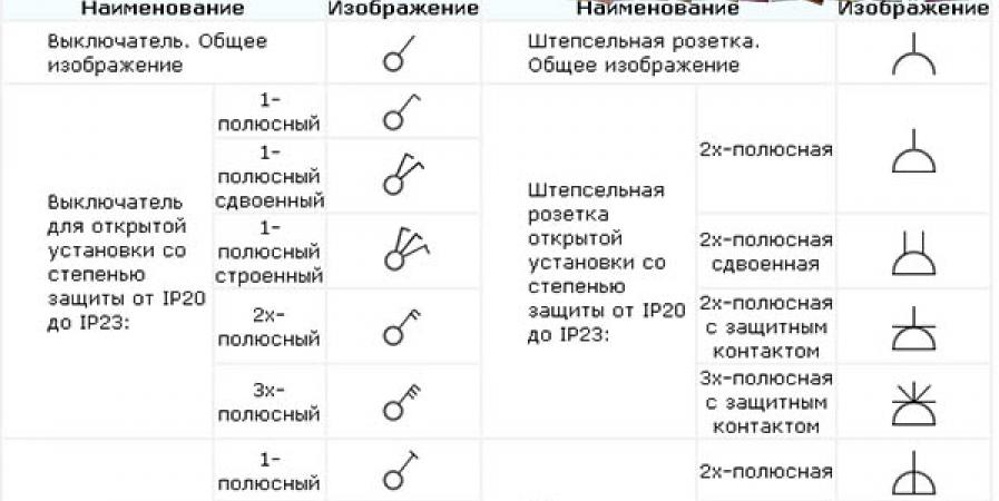 Обозначение розетки на схеме электрической