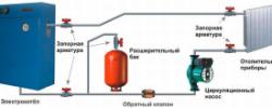 Подключение насоса к электрической сети: виды насосов и этапы подключения