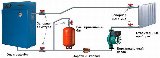 Подключение электрического котла