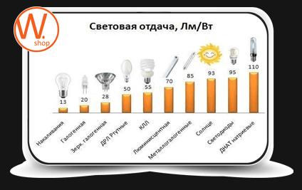 Световая отдача энергосберегающих ламп