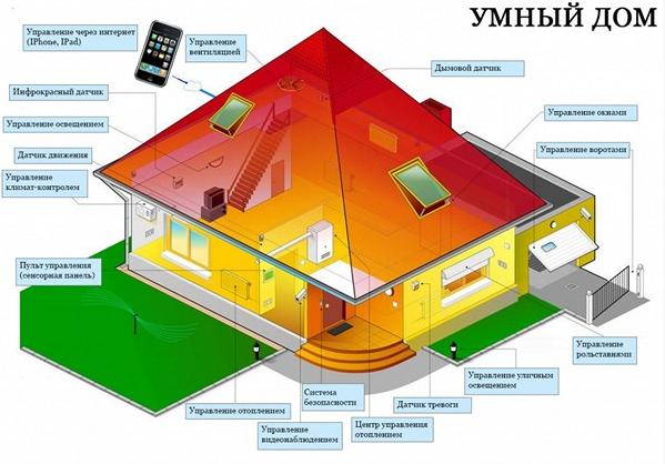 Способы экономии электроэнергии дома