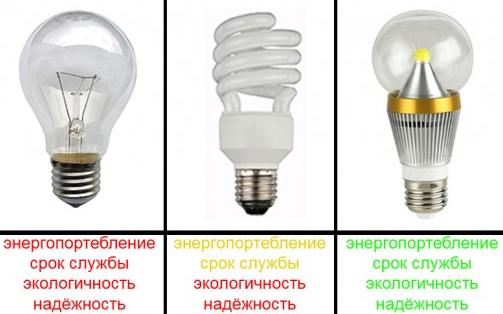 Срок службы энергосберегающих ламп
