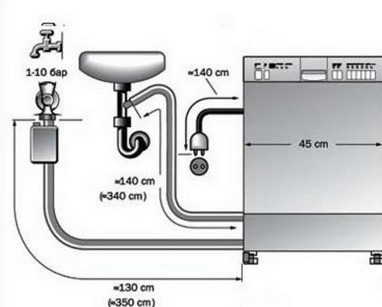 Схема подведения воды и канализации к посудомойке
