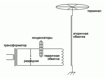 Схема соединения проводов для трансформатора Тесла