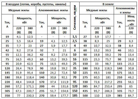 Таблица для определения сечения