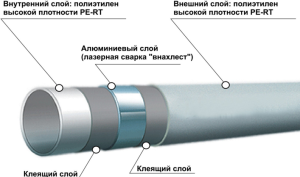 рубы из металлопластика