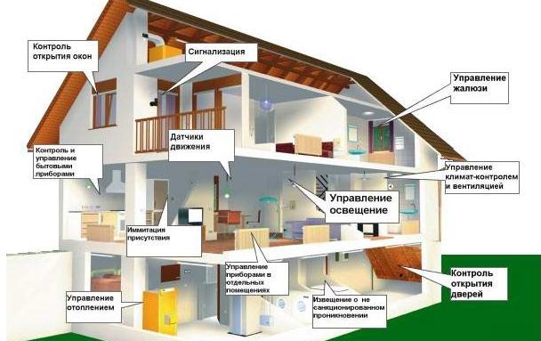 Экономия электроэнергии с помощью системы умный дом
