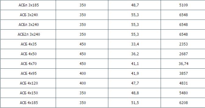 АСБ-1,АСБл-1, АСБ2л-1 до 1 кВ