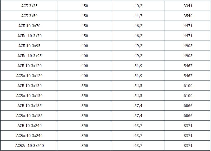 АСБ-10, АСБл-10, АСБ2л-10 до 10 кВ