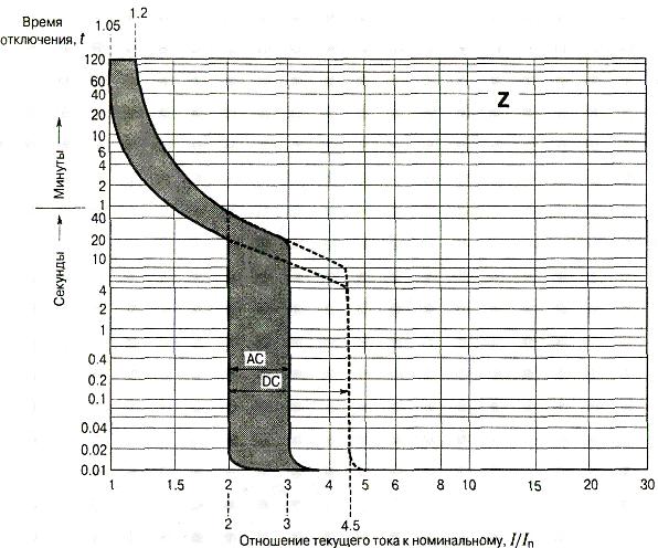 Автоматические выключатели характеристики Z схема