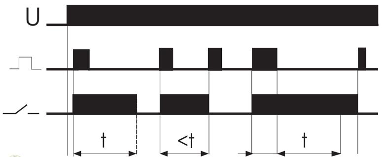 Временная диаграмма импульсного реле