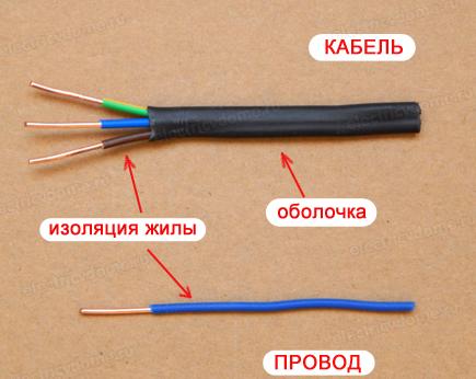 Изоляция проводов схема