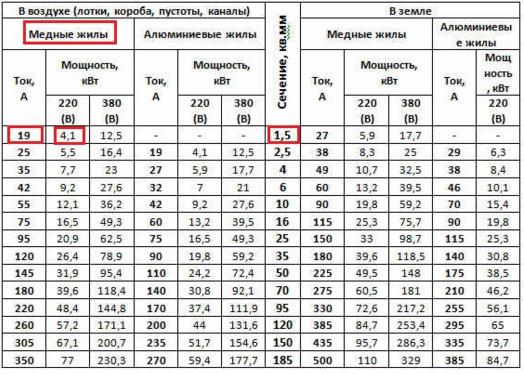 Электропривод степень защиты IP 65, номинальный момент Нм=500 - 575, 220В
