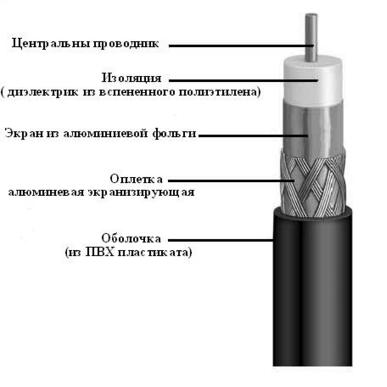 Кабель RG-6