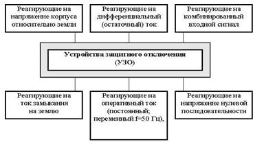 Классификация УЗО
