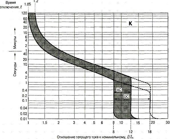 Схема автоматического выключателя K и его характеристика