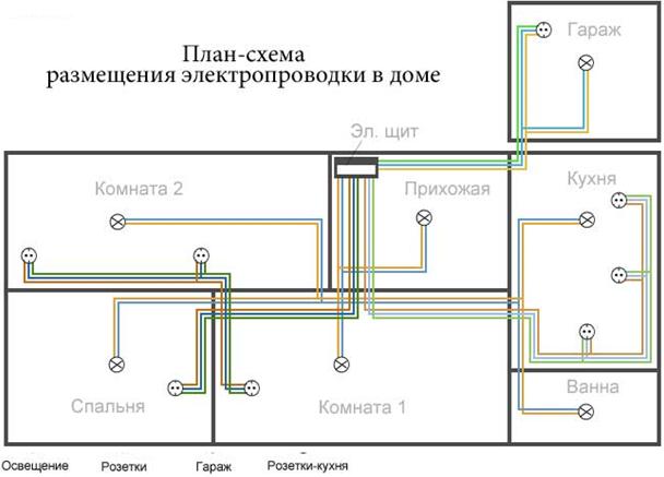 Схема открытой электропроводки