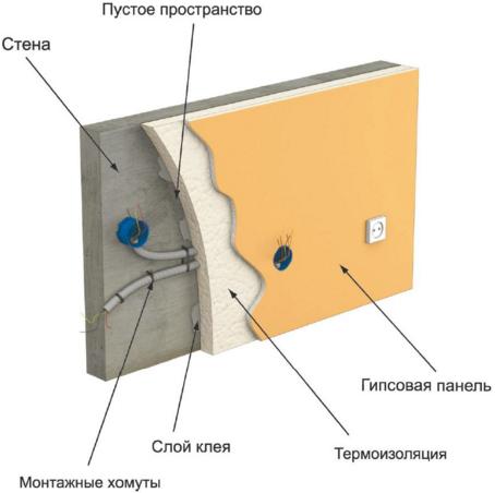 Схема прокладки проводов за гипсокартоном