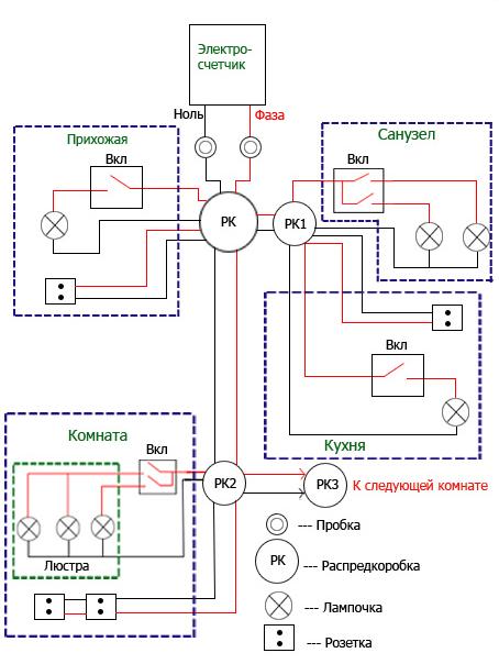Схема электропроводки в доме