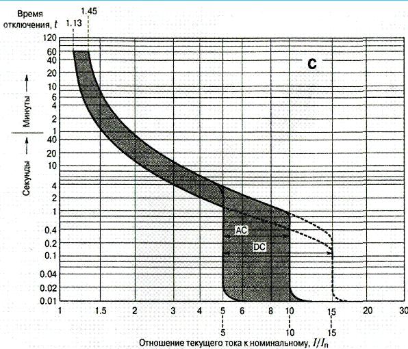 Характеристика автомата класса C