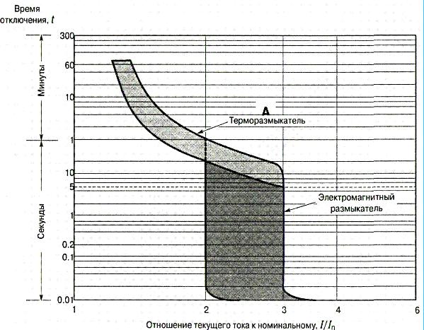 Характеристика автоматических выключателей типа A