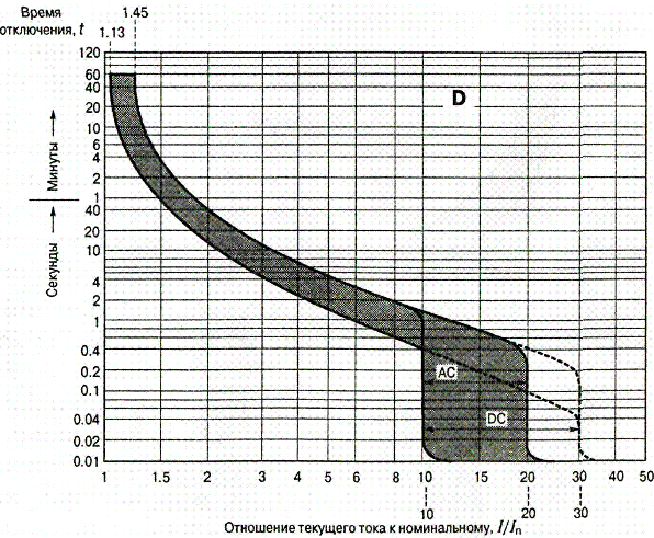 Характеристика автоматического выключателя D