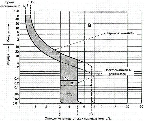 Характеристика автоматов типа B схема