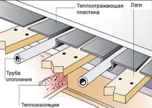 водяной теплый пол материалы