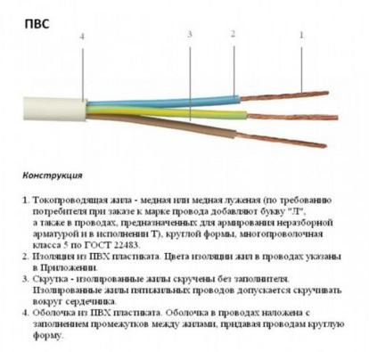 кабель ПВС конструкция