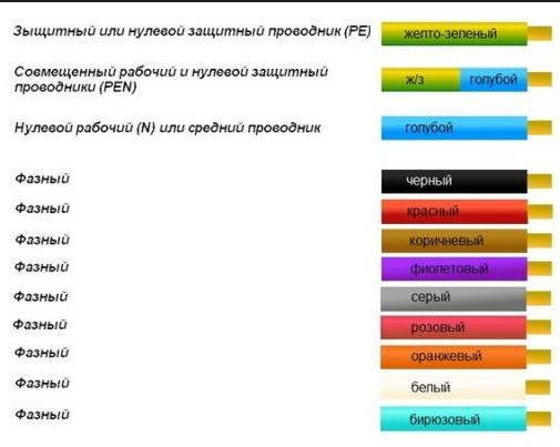 цветовая маркировка проводов и кабелей