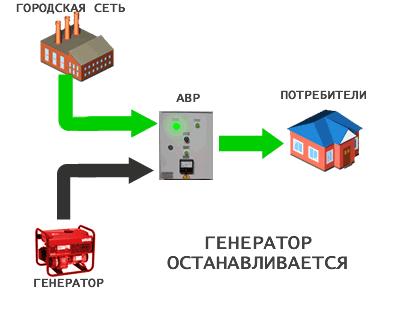 Автоматический запуск генератора