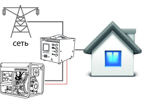Встроенная система автоматического запуска генератора