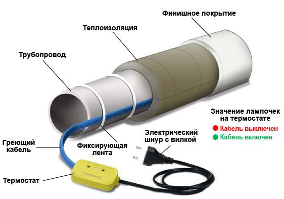 Продольная фиксация кабеля обогрева на трубе