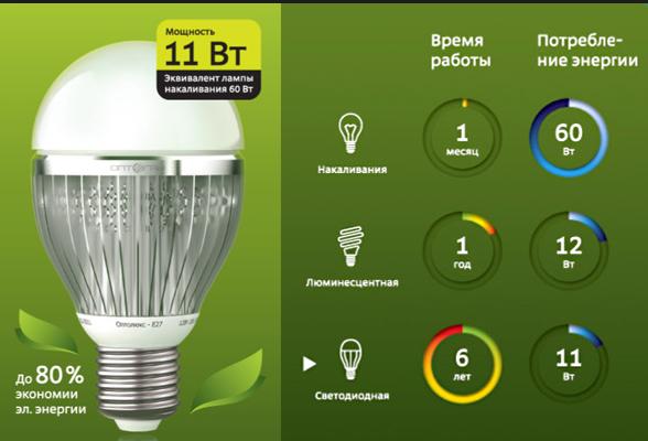 Светодиодные лампы экономия
