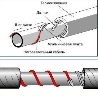 Спиральная укладка нагревательного кабеля для водопровода