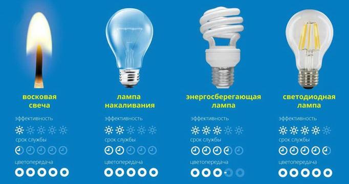 Сравнение ламп Томича и других