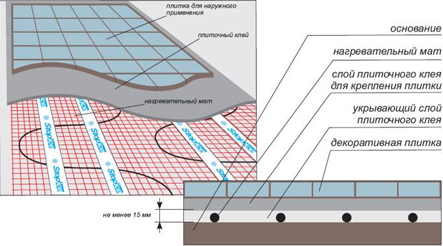 Схема монтажа нагревательных лент
