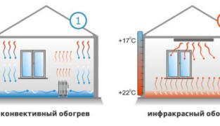3 схемы установки инфракрасного обогревателя